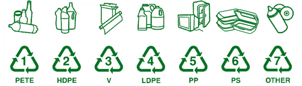 Recycling with Compounds